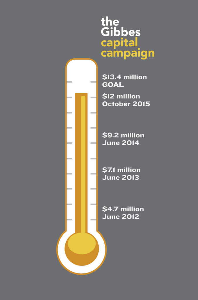 Gibbes Capital Campaign Thermometer